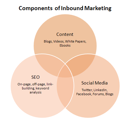 Components of inbound marketing agence digitale ouest medias